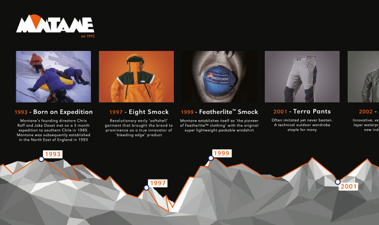 25 Years timeline infographic 1