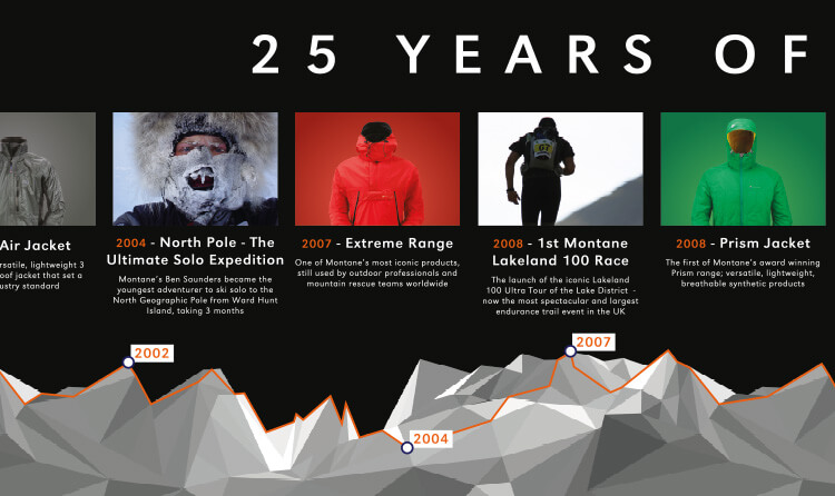 25 Years timeline infographic 2
